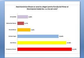 Sondaj realizat în perioada 4 -7 iulie, pe un eșantion de 822 de persoane cu o marjă de eroare de 2%
