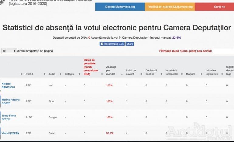 Viorel Ștefan e pe locul 4 în topul deputaților chiulangii