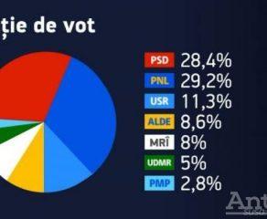 În ultimele sondaje PNL e cu un ochi Dragnea și cu altul Cioloș