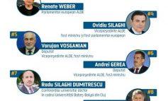 """ALDE vine cu o listă plină de """"foști"""", care nu are nicio legătură cu orașul Galați"""