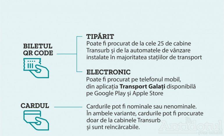 Noutate în transportul public în comun din Galați – se trece de la taxarea pe călătorie la taxarea orară