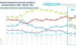 Ultimele sondaje dau motiv de-mbujorare PSD și ne arată un viitor de AUR