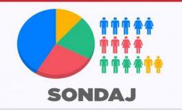 Efectele bunei guvernări: Scorul electoral al PSD, cât al partidelor de la guvernare la un loc