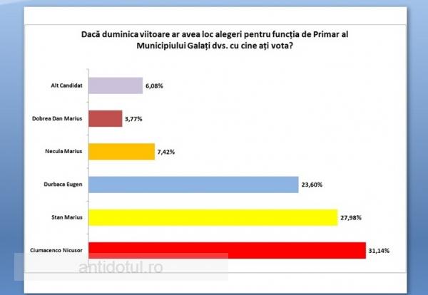 Ciumacenco și Bacalbașa au ieșit cel mai bine în sondajul comandat de PSD