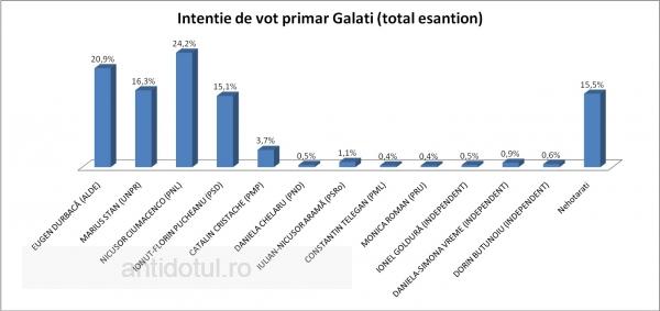 Luptă strânsă pentru funcția de primar al Galațiului (P)